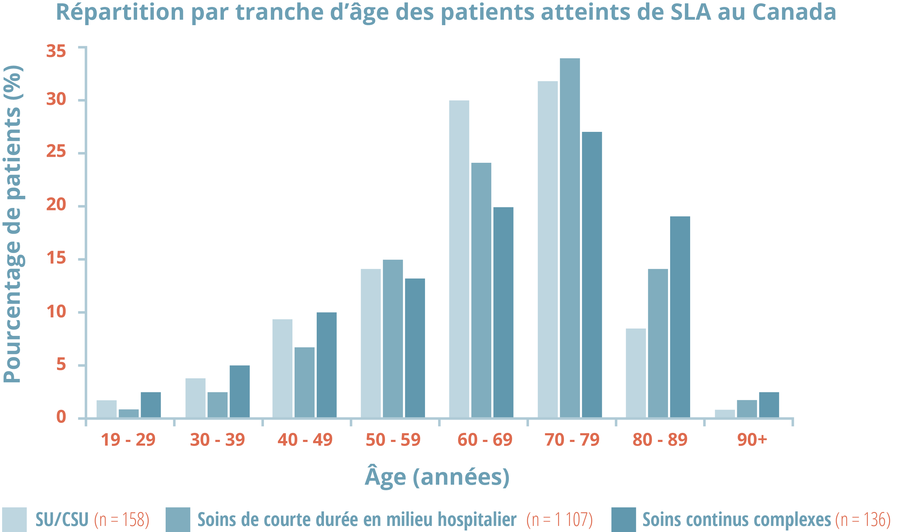 prevalence of ALS by age chart